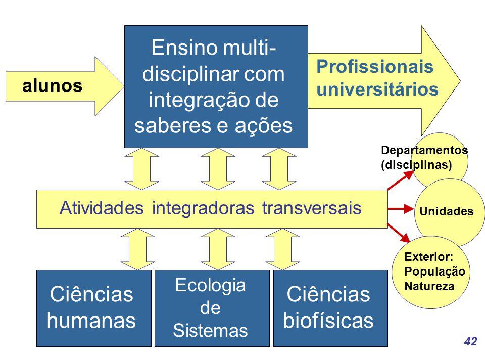 Ensino multi- disciplinar com integração de saberes e ações