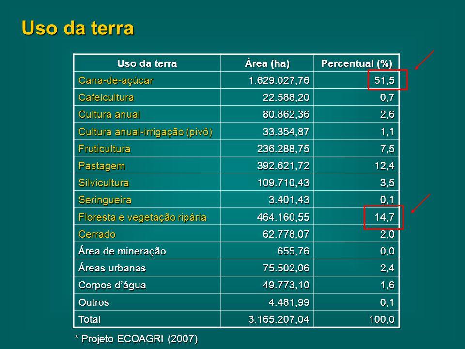 Uso da terra Uso da terra Área (ha) Percentual (%) Cana-de-açúcar