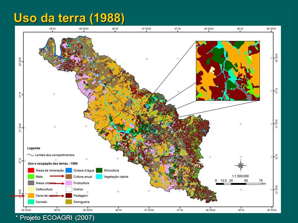 Uso da terra (1988) * Projeto ECOAGRI (2007)