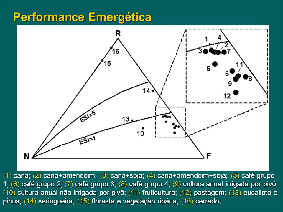 Performance Emergética