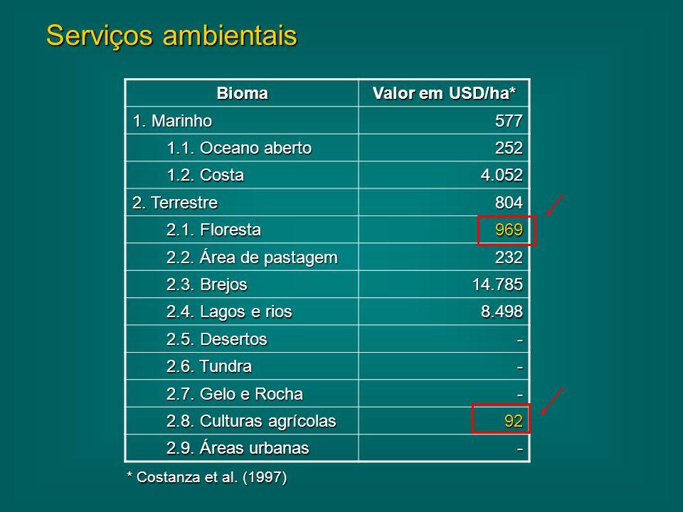 Serviços ambientais Bioma Valor em USD/ha* 1. Marinho 577