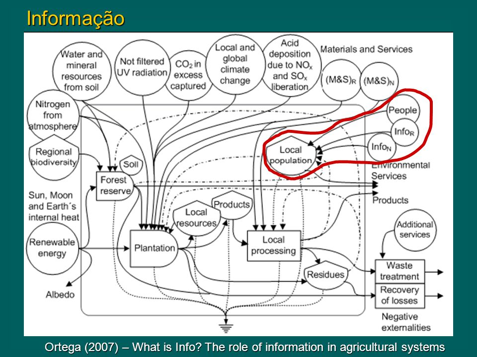 Informação Ortega (2007) – What is Info The role of information in agricultural systems