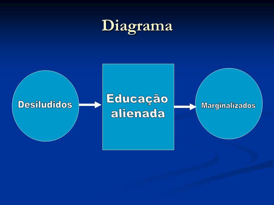 Diagrama Educação alienada Desiludidos Marginalizados