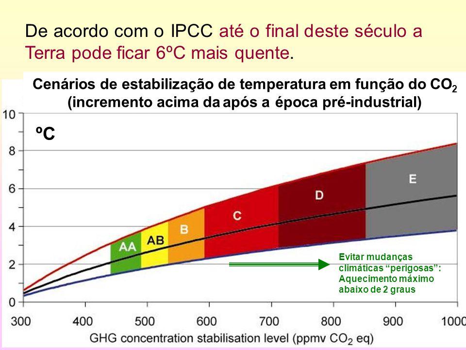 De acordo com o IPCC até o final deste século a Terra pode ficar 6ºC mais quente.