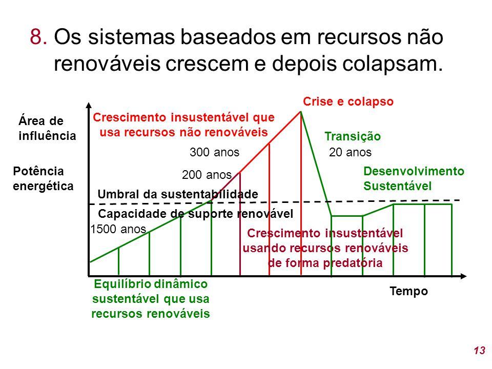 8. Os sistemas baseados em recursos não renováveis crescem e depois colapsam.