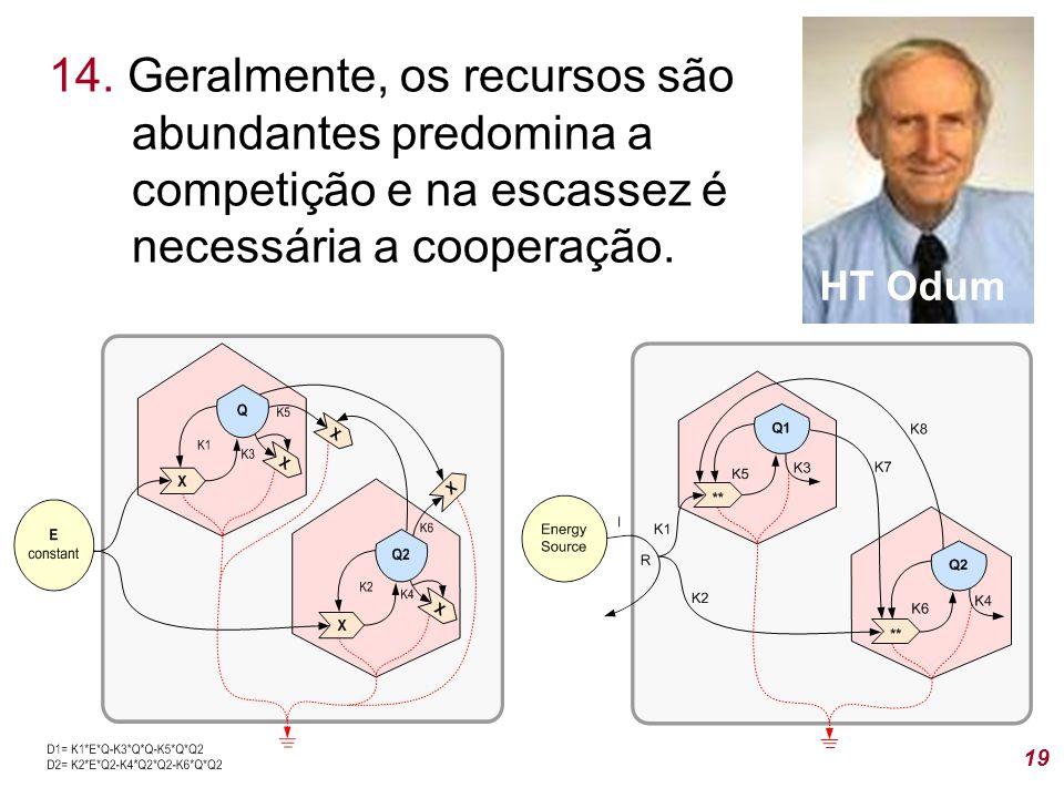 14. Geralmente, os recursos são abundantes predomina a competição e na escassez é necessária a cooperação.
