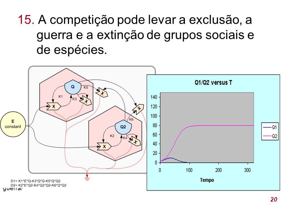 15. A competição pode levar a exclusão, a guerra e a extinção de grupos sociais e de espécies.