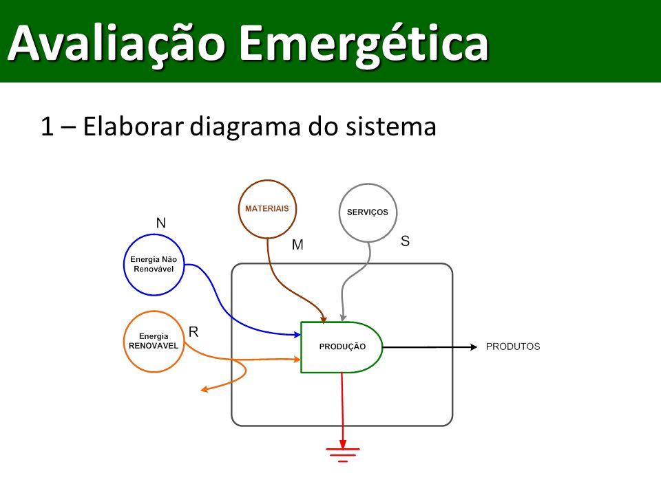 Avaliação Emergética 1 – Elaborar diagrama do sistema