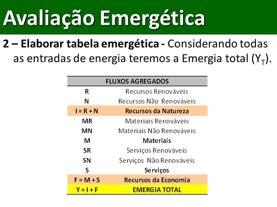 Avaliação Emergética 2 – Elaborar tabela emergética - Considerando todas as entradas de energia teremos a Emergia total (YT).