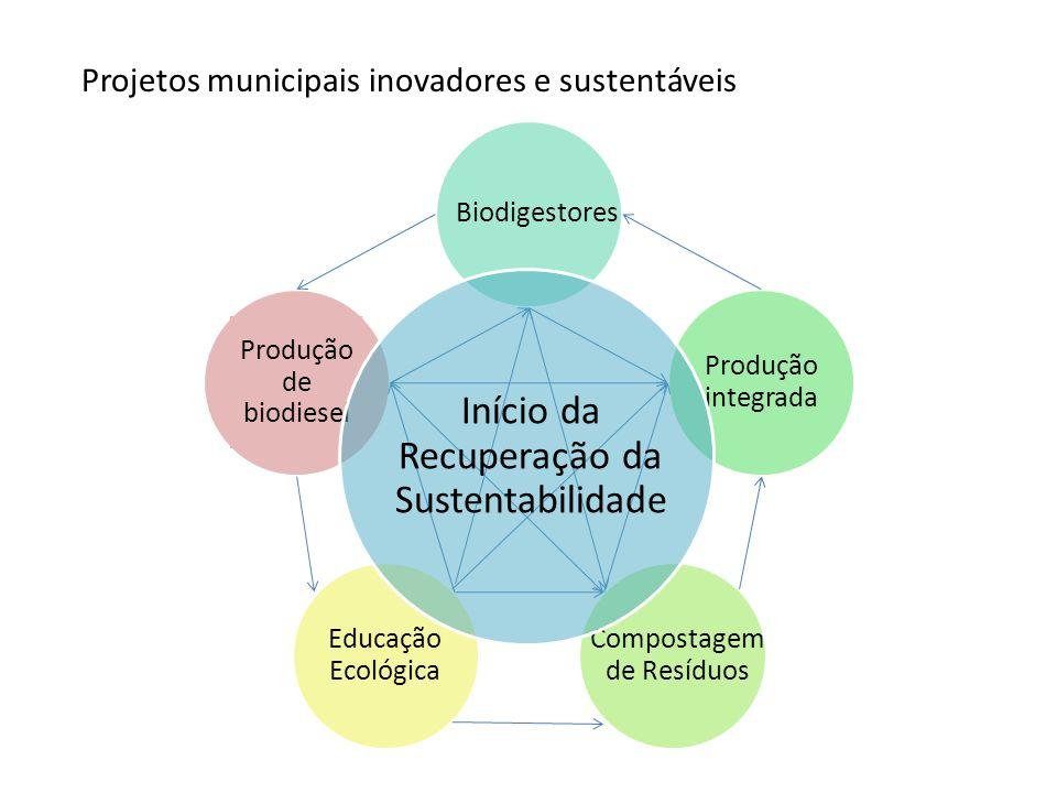 Início da Recuperação da Sustentabilidade