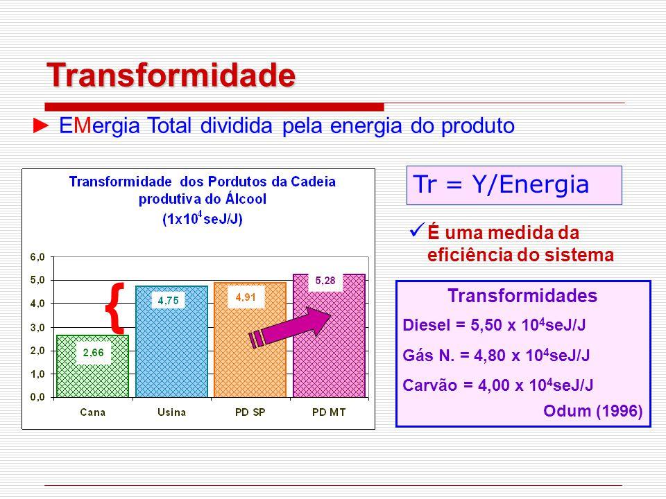 { Transformidade Tr = Y/Energia