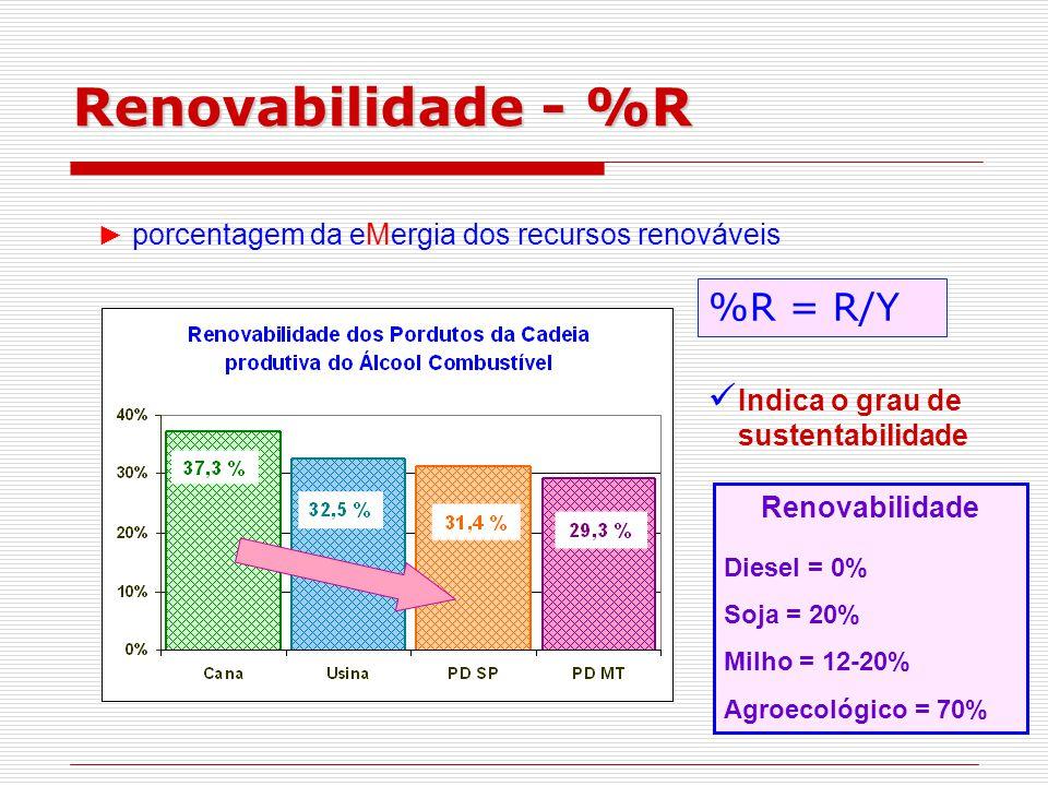 Renovabilidade - %R %R = R/Y Indica o grau de sustentabilidade