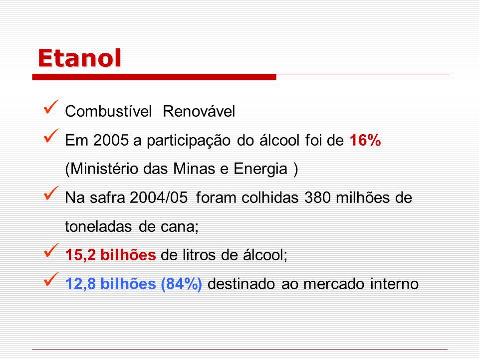 Etanol Combustível Renovável