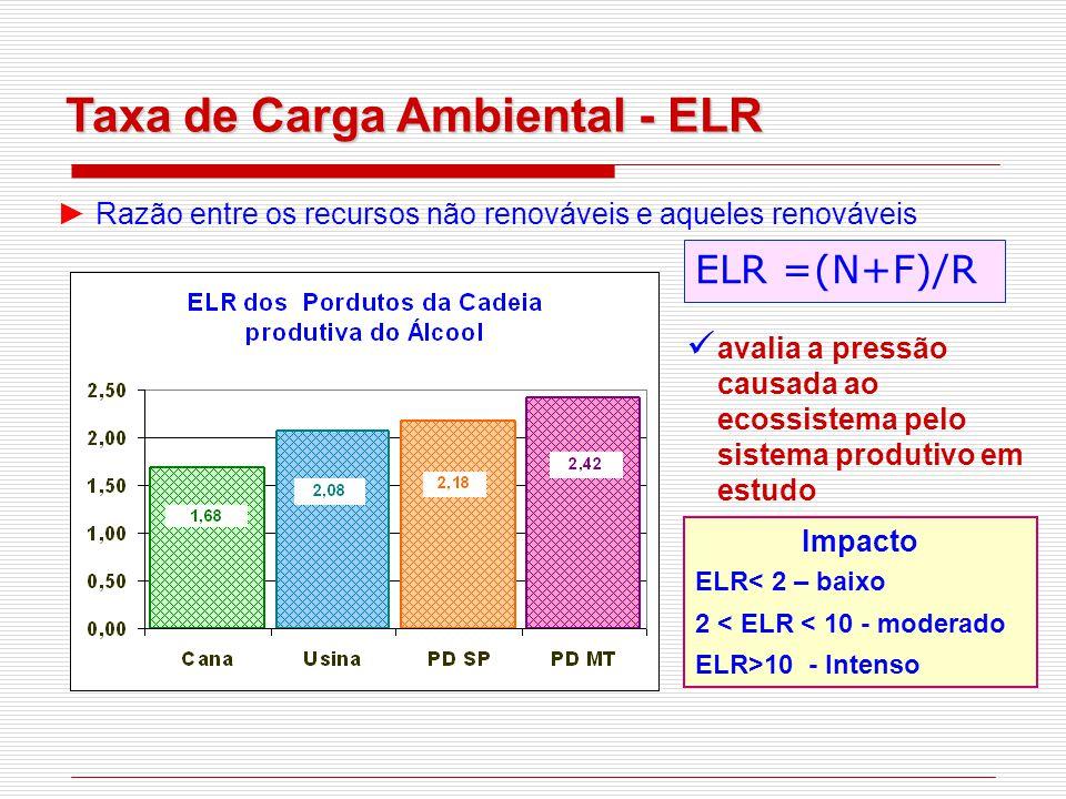 Taxa de Carga Ambiental - ELR