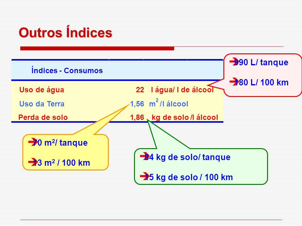 Outros Índices 990 L/ tanque 180 L/ 100 km 70 m2/ tanque