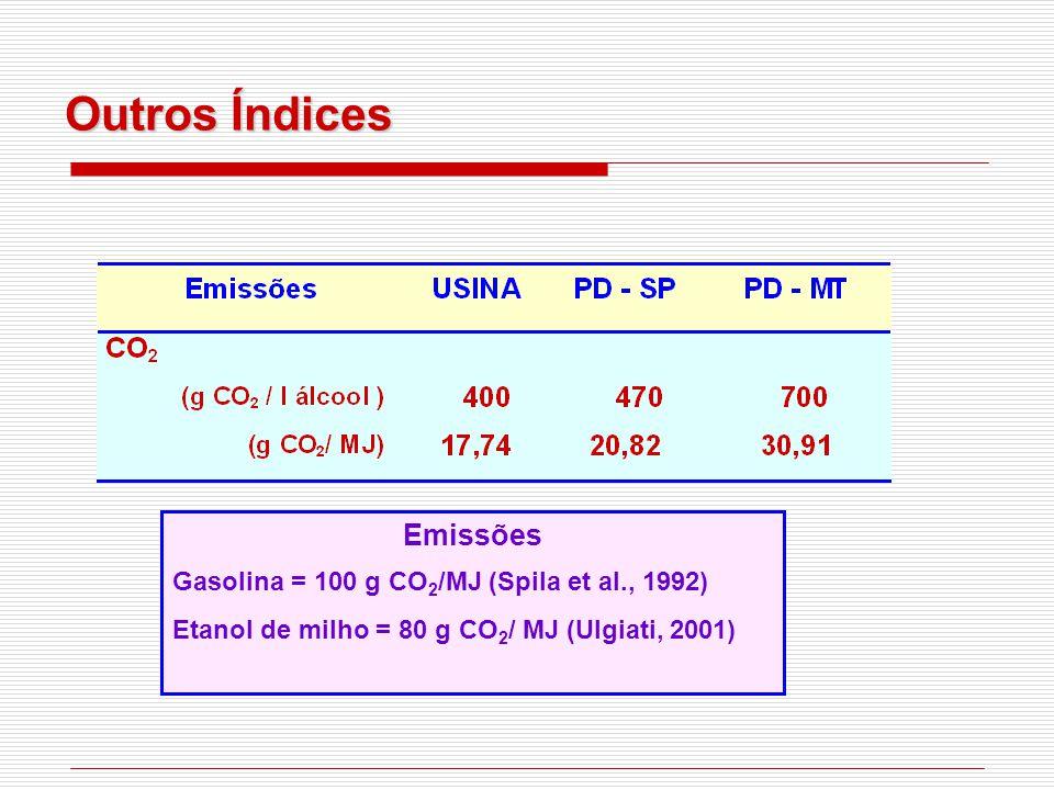 Outros Índices Emissões Gasolina = 100 g CO2/MJ (Spila et al., 1992)