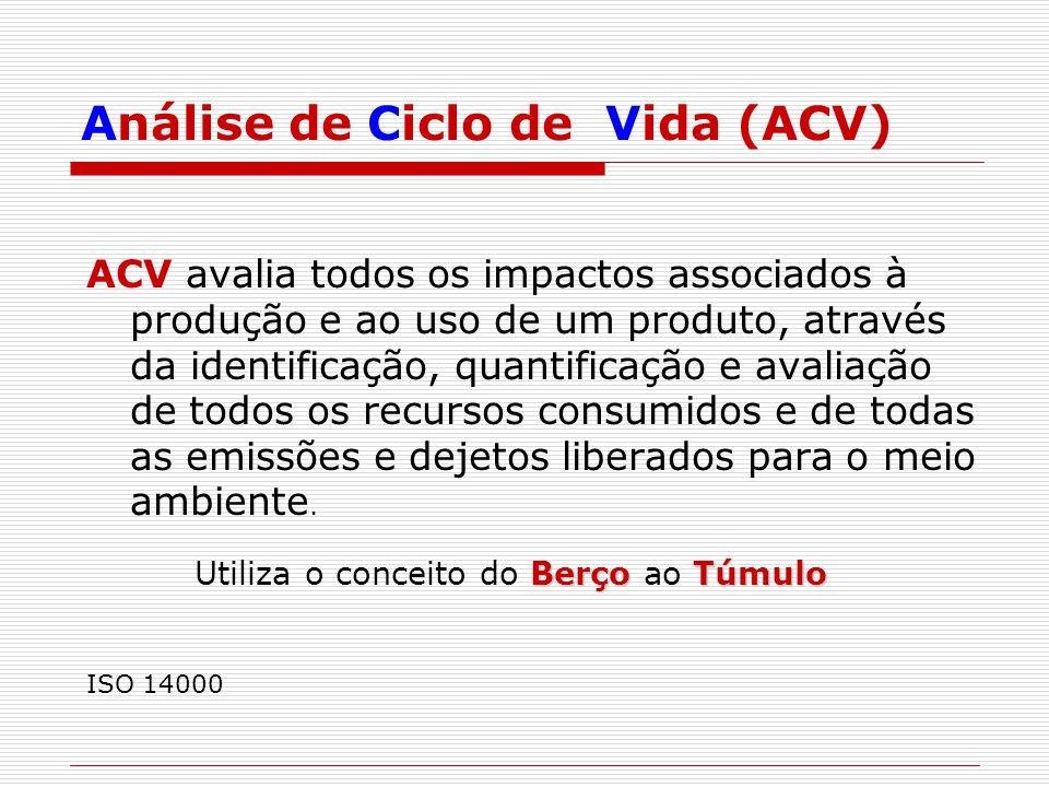 Análise de Ciclo de Vida (ACV)