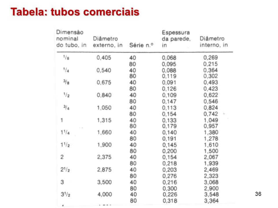Tabela: tubos comerciais