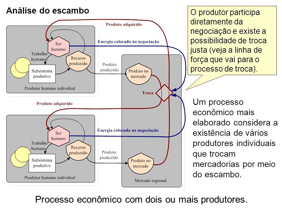 Processo econômico com dois ou mais produtores.