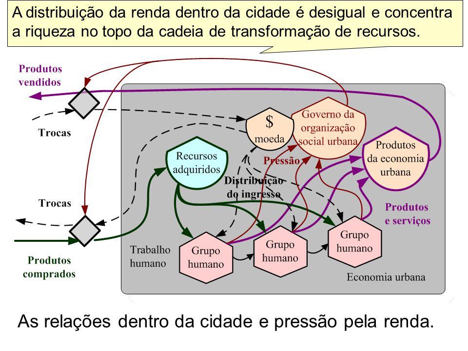 As relações dentro da cidade e pressão pela renda.