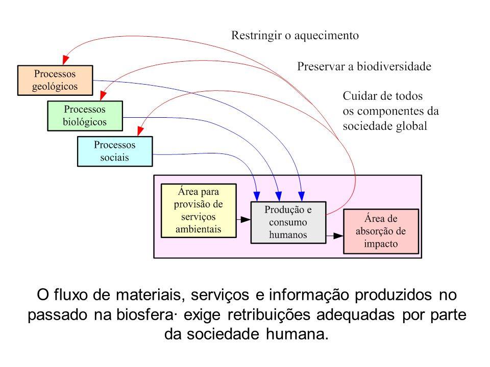 O fluxo de materiais, serviços e informação produzidos no passado na biosfera· exige retribuições adequadas por parte da sociedade humana.