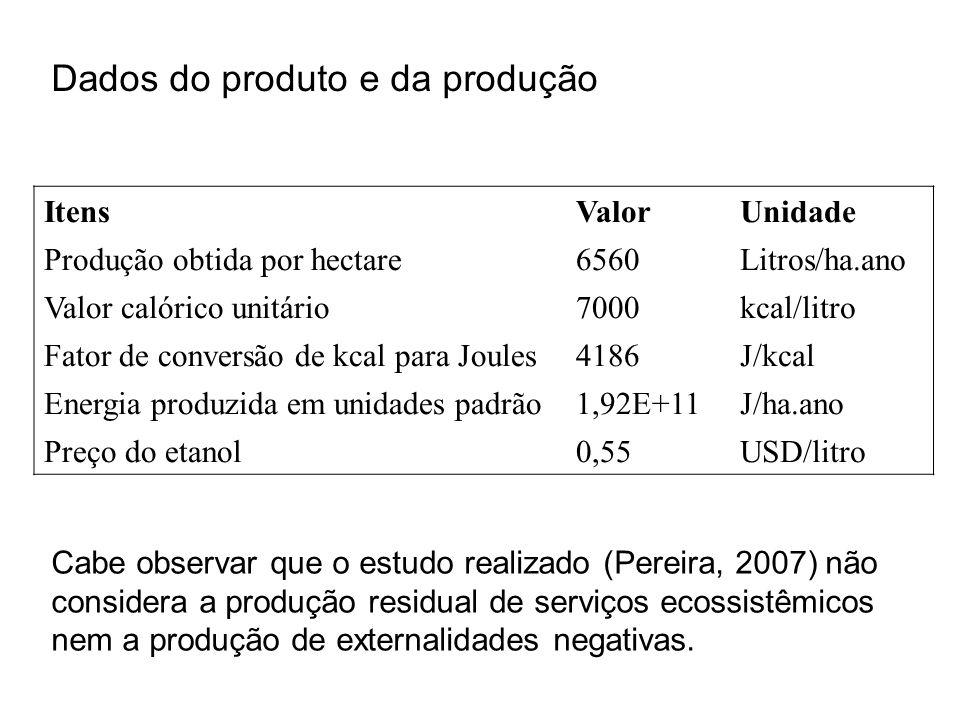 Dados do produto e da produção