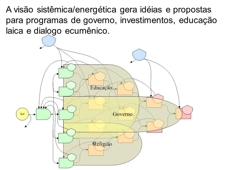 A visão sistêmica/energética gera idéias e propostas para programas de governo, investimentos, educação laica e dialogo ecumênico.