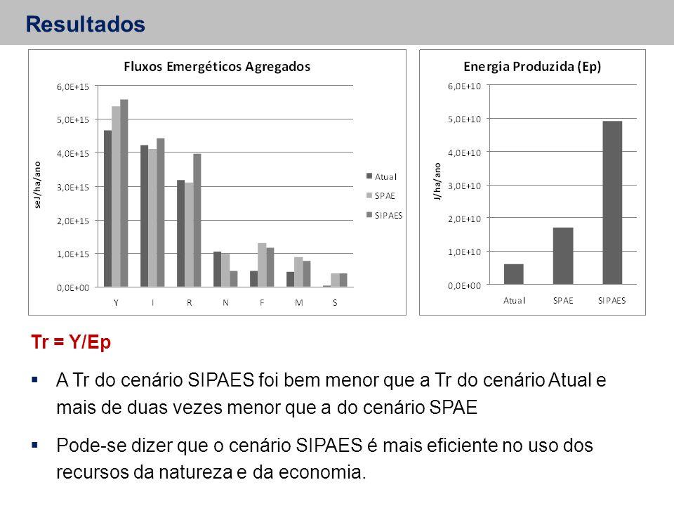 Resultados Tr = Y/Ep. A Tr do cenário SIPAES foi bem menor que a Tr do cenário Atual e mais de duas vezes menor que a do cenário SPAE.