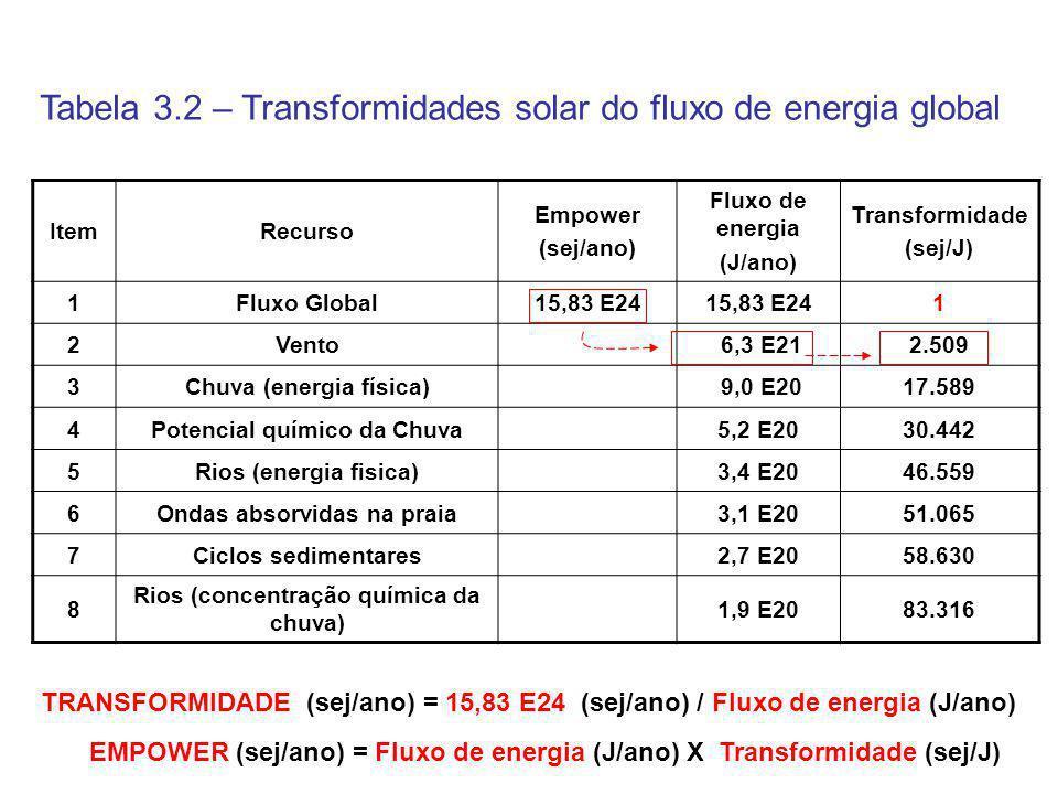 Tabela 3.2 – Transformidades solar do fluxo de energia global