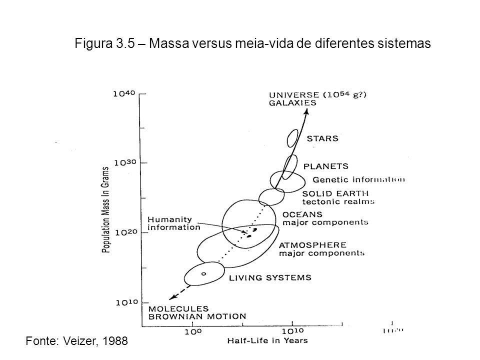 Figura 3.5 – Massa versus meia-vida de diferentes sistemas