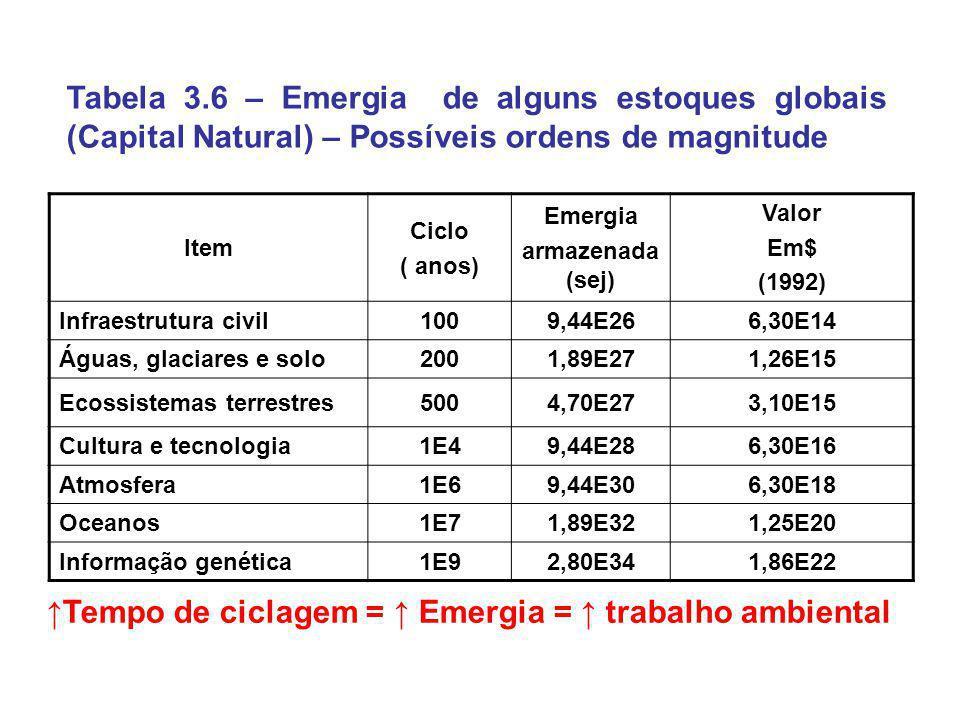 ↑Tempo de ciclagem = ↑ Emergia = ↑ trabalho ambiental