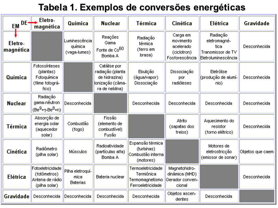 Tabela 1. Exemplos de conversões energéticas