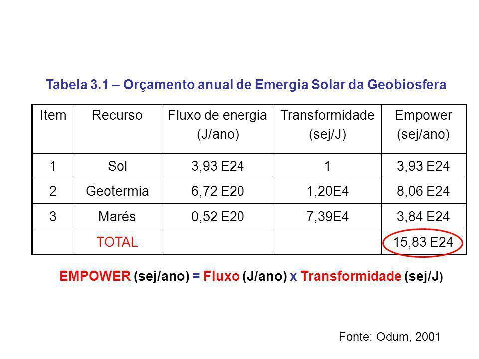 Tabela 3.1 – Orçamento anual de Emergia Solar da Geobiosfera