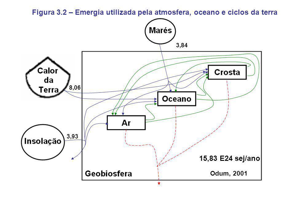 Figura 3.2 – Emergia utilizada pela atmosfera, oceano e ciclos da terra