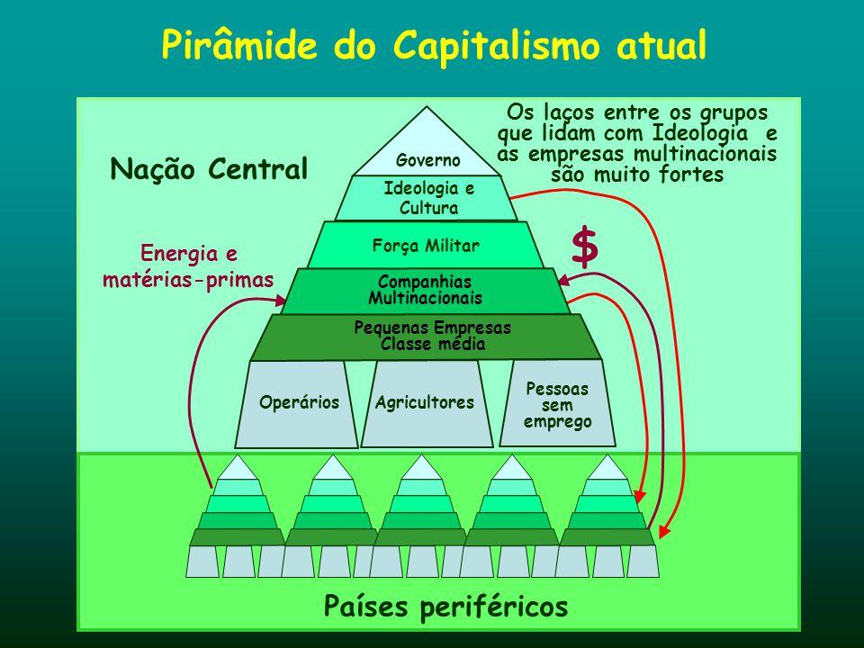 Pirâmide do Capitalismo atual