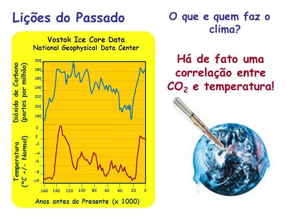 Lições do Passado Há de fato uma correlação entre CO2 e temperatura!