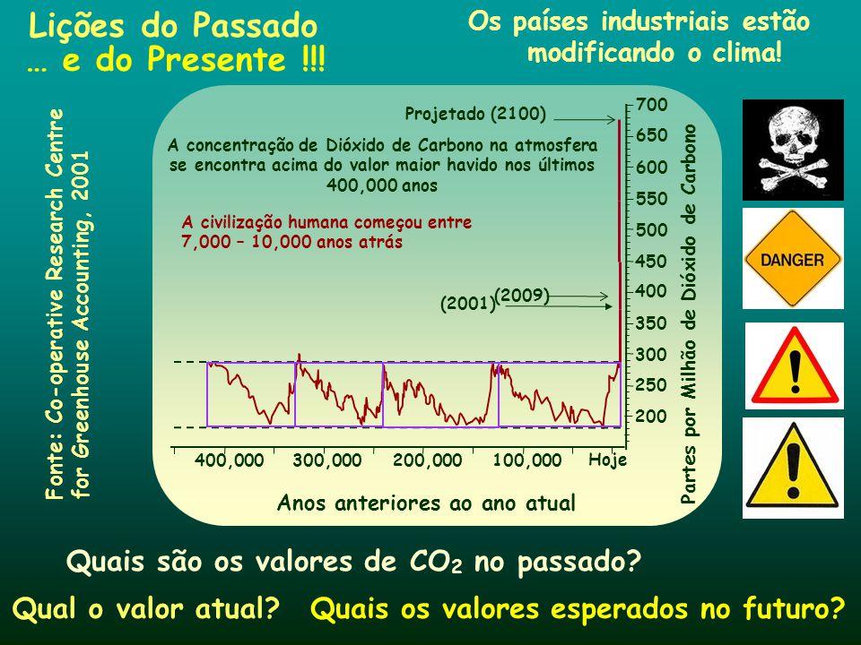 Os países industriais estão modificando o clima!