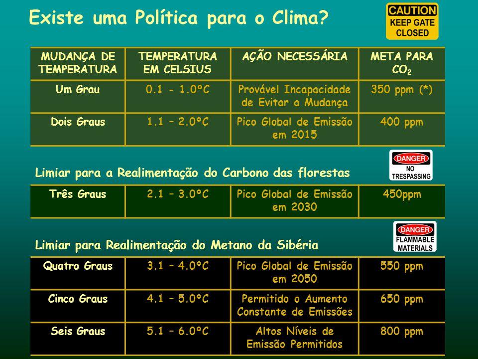Existe uma Política para o Clima