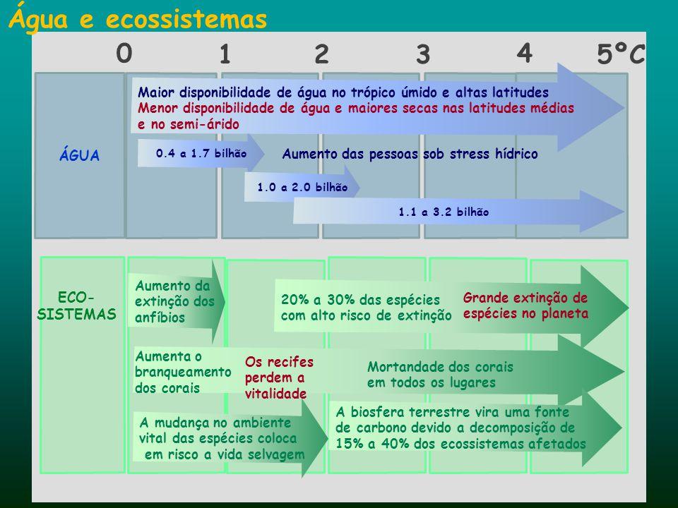 Água e ecossistemas 1 2 3 4 5ºC ÁGUA ECO-SISTEMAS