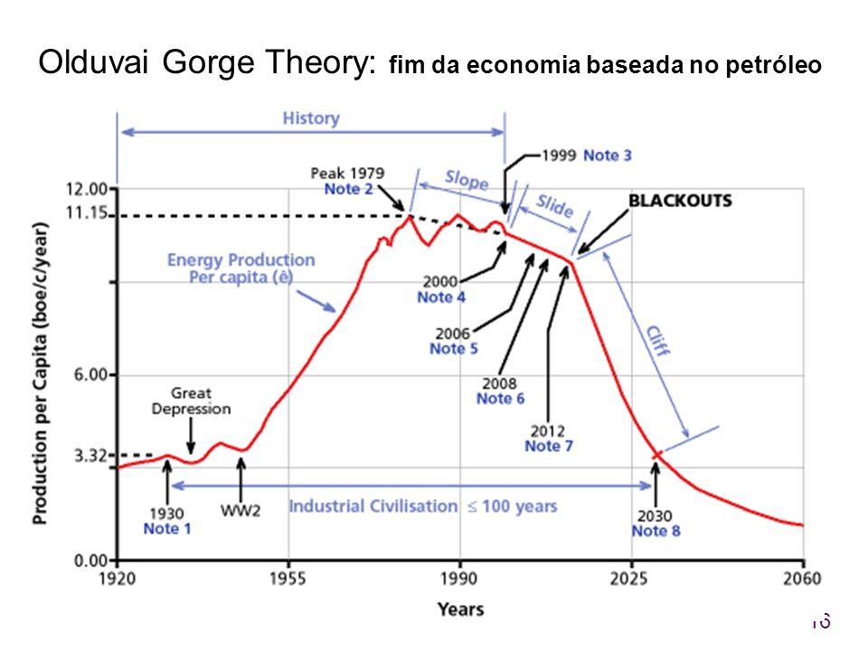 Olduvai Gorge Theory: fim da economia baseada no petróleo