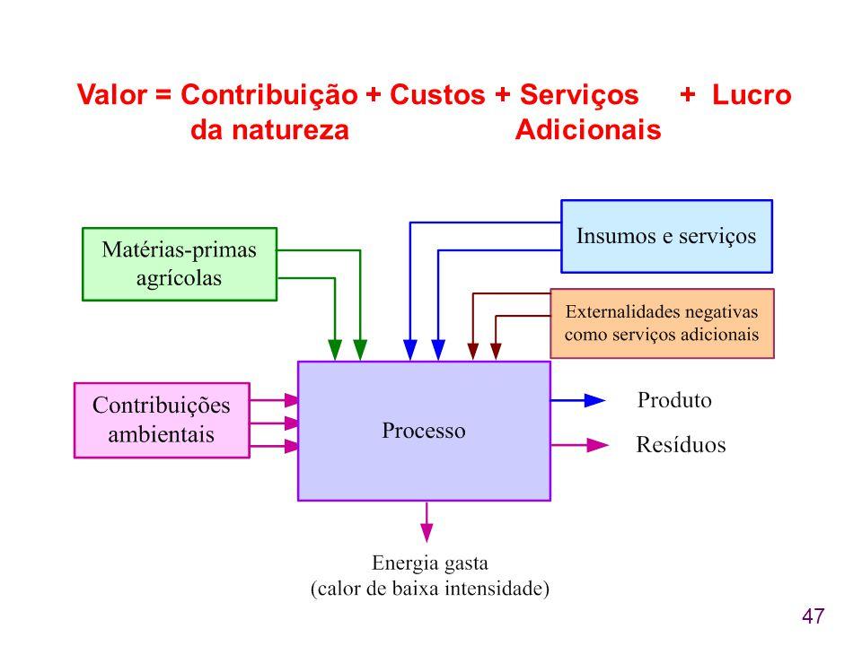 Valor = Contribuição + Custos + Serviços + Lucro