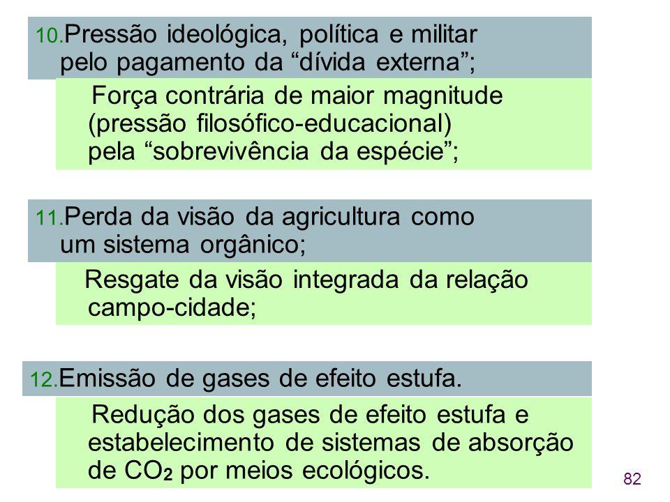 Pressão ideológica, política e militar pelo pagamento da dívida externa ;