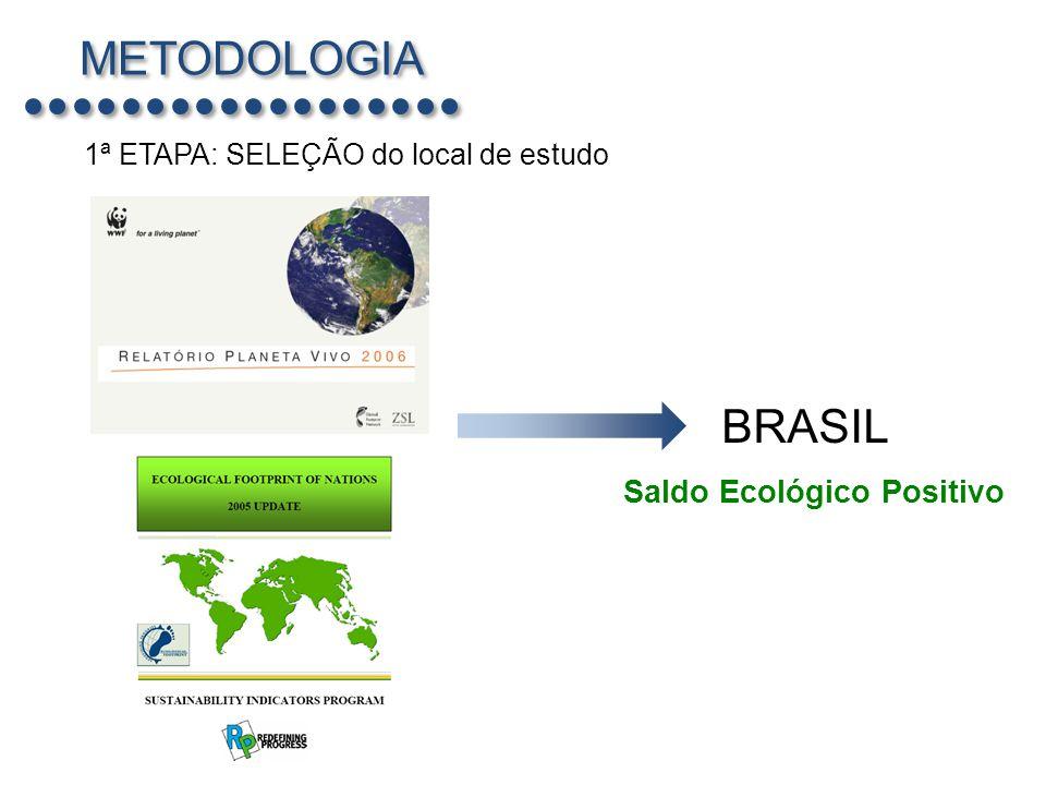 METODOLOGIA BRASIL Saldo Ecológico Positivo