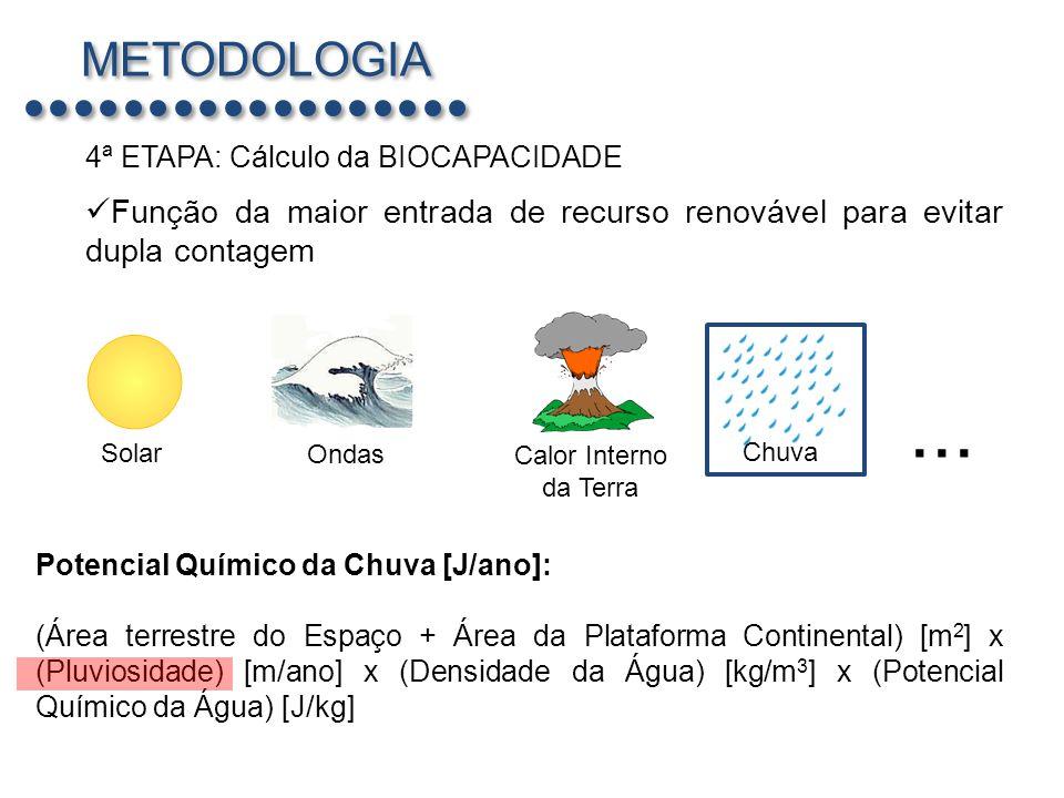 METODOLOGIA 4ª ETAPA: Cálculo da BIOCAPACIDADE. Função da maior entrada de recurso renovável para evitar dupla contagem.
