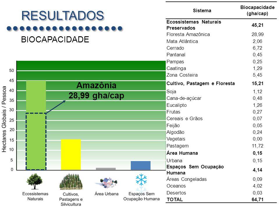 RESULTADOS BIOCAPACIDADE Amazônia 28,99 gha/cap Sistema Biocapacidade
