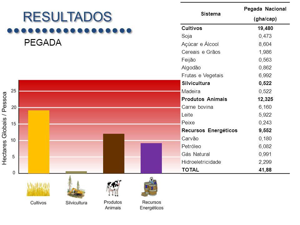 Pegada Nacional (gha/cap)