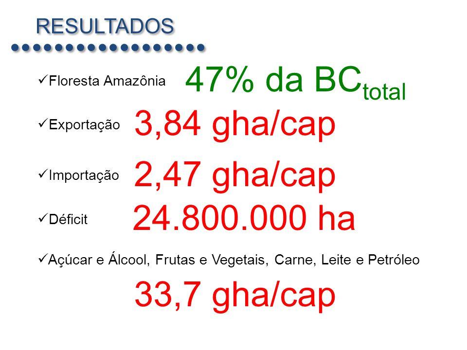 47% da BCtotal 3,84 gha/cap 2,47 gha/cap 24.800.000 ha 33,7 gha/cap