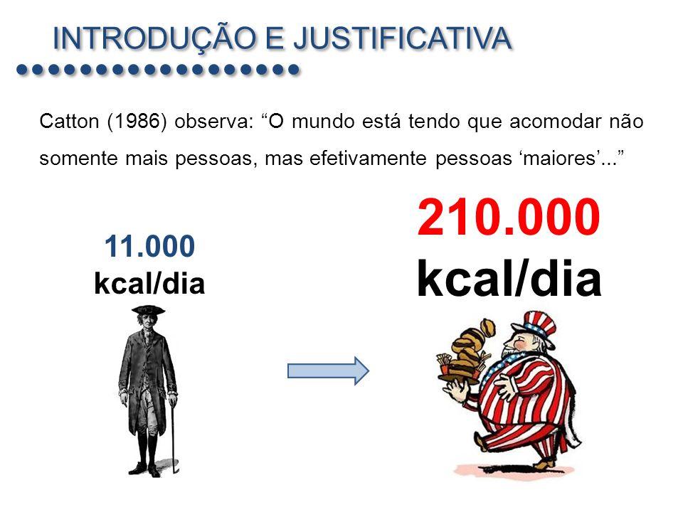 210.000 kcal/dia INTRODUÇÃO E JUSTIFICATIVA 11.000 kcal/dia