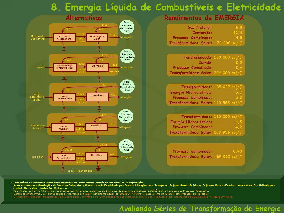 Rendimentos de EMERGIA Energia Geopotencial na Água