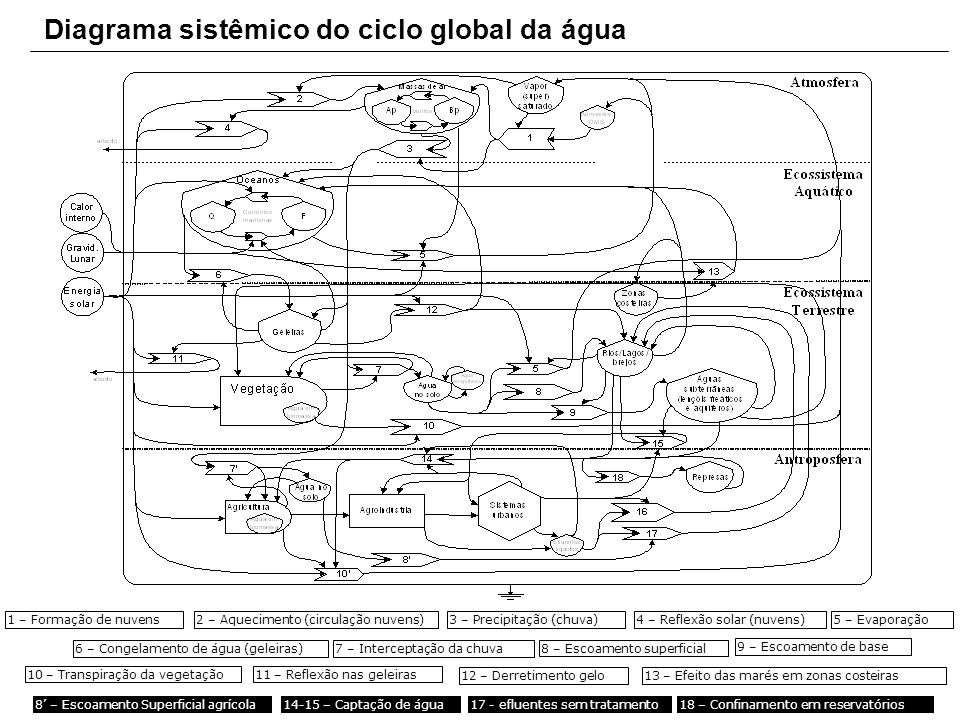 Diagrama sistêmico do ciclo global da água